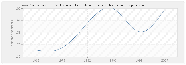 Saint-Roman : Interpolation cubique de l'évolution de la population