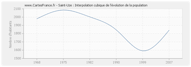 Saint-Uze : Interpolation cubique de l'évolution de la population
