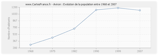Population Aviron