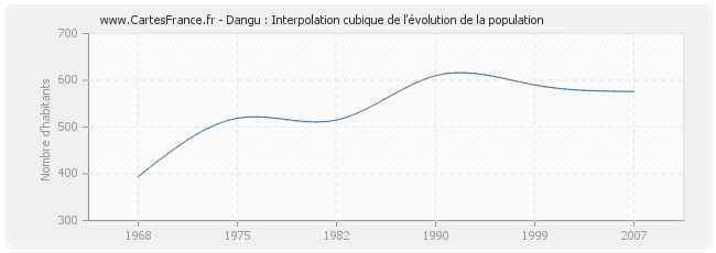 Dangu : Interpolation cubique de l'évolution de la population