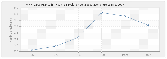 Population Fauville