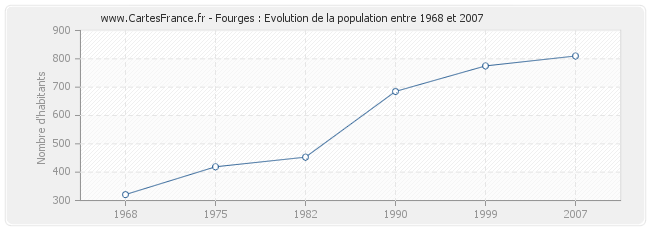 Population Fourges