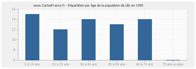 Répartition par âge de la population de Lilly en 1999