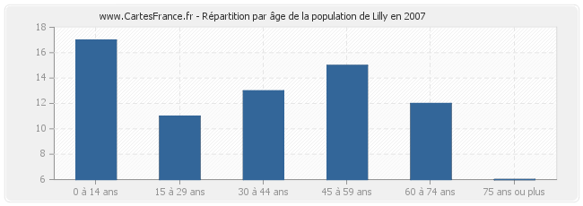 Répartition par âge de la population de Lilly en 2007
