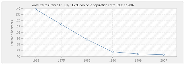 Population Lilly