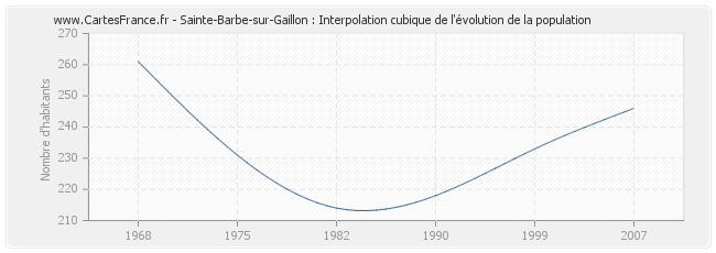 Sainte-Barbe-sur-Gaillon : Interpolation cubique de l'évolution de la population