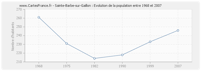 Population Sainte-Barbe-sur-Gaillon