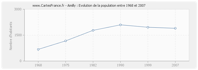 Population Amilly