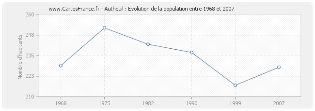 Population Autheuil