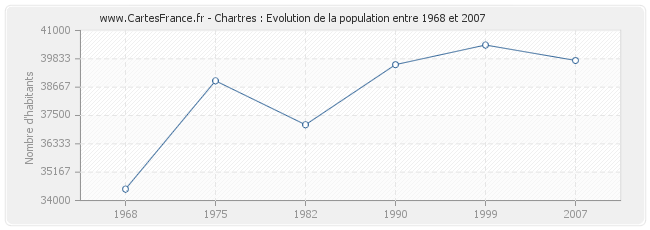 Population Chartres