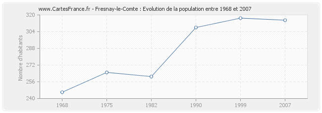 Population Fresnay-le-Comte
