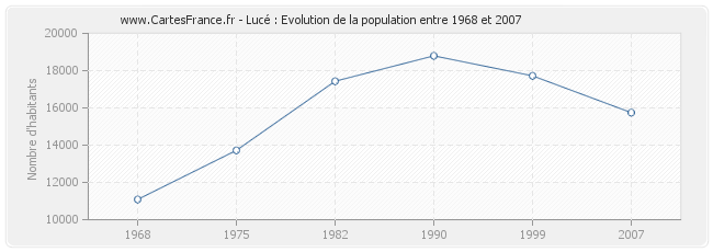 Population Lucé