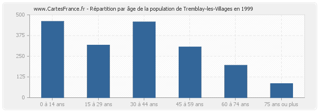 Répartition par âge de la population de Tremblay-les-Villages en 1999