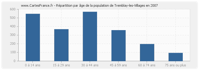 Répartition par âge de la population de Tremblay-les-Villages en 2007
