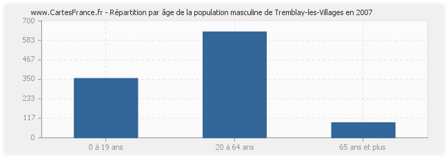 Répartition par âge de la population masculine de Tremblay-les-Villages en 2007