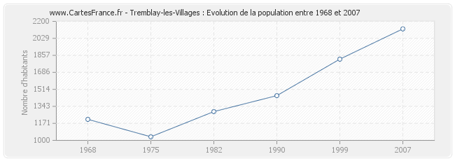 Population Tremblay-les-Villages