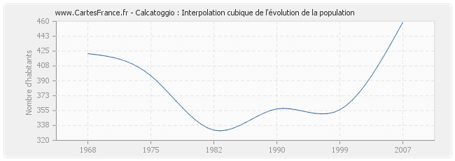 Calcatoggio : Interpolation cubique de l'évolution de la population