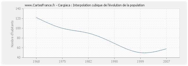 Cargiaca : Interpolation cubique de l'évolution de la population