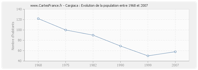 Population Cargiaca