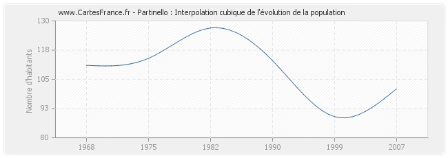 Partinello : Interpolation cubique de l'évolution de la population