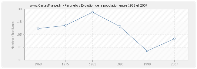 Population Partinello