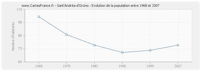 Population Sant'Andréa-d'Orcino
