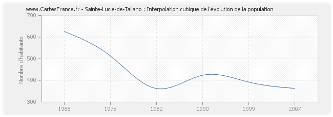 Sainte-Lucie-de-Tallano : Interpolation cubique de l'évolution de la population