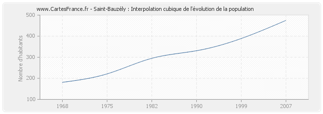 Saint-Bauzély : Interpolation cubique de l'évolution de la population
