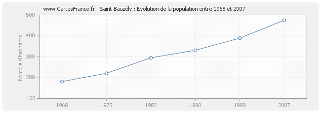 Population Saint-Bauzély