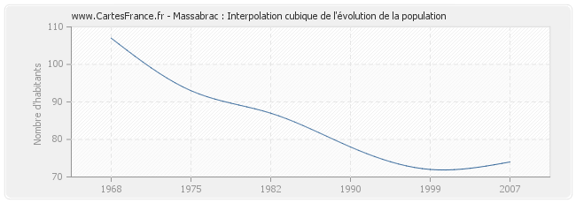 Massabrac : Interpolation cubique de l'évolution de la population