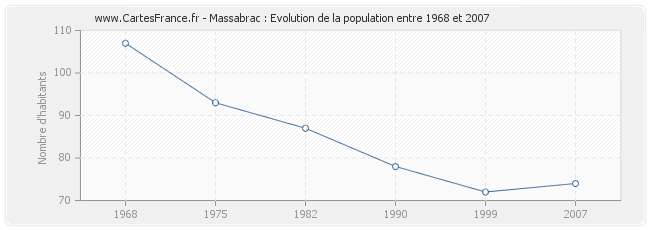 Population Massabrac