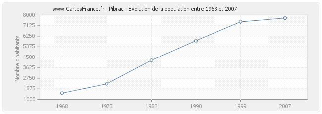 Population Pibrac
