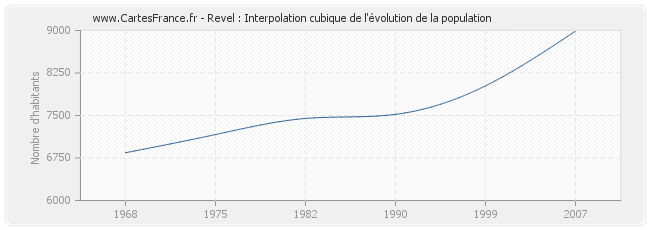 Revel : Interpolation cubique de l'évolution de la population