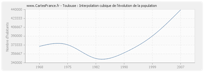 Toulouse : Interpolation cubique de l'évolution de la population