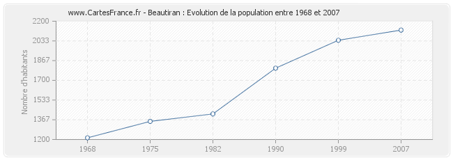 Population Beautiran