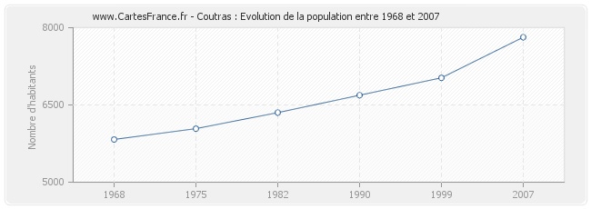 Population Coutras