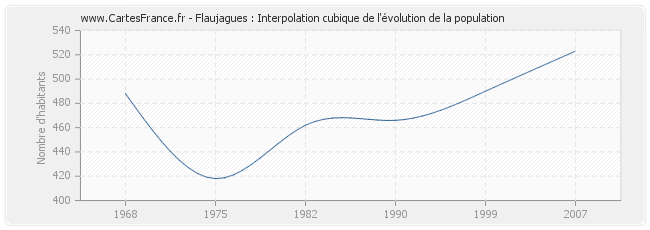 Flaujagues : Interpolation cubique de l'évolution de la population