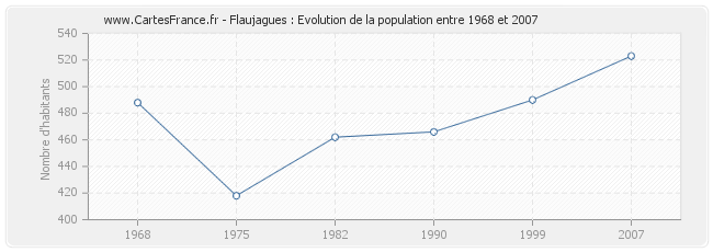Population Flaujagues