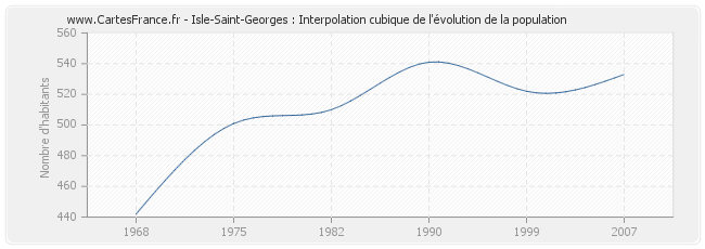 Isle-Saint-Georges : Interpolation cubique de l'évolution de la population
