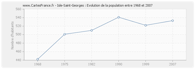Population Isle-Saint-Georges