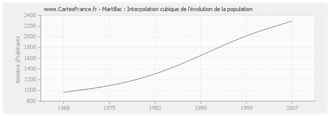 Martillac : Interpolation cubique de l'évolution de la population