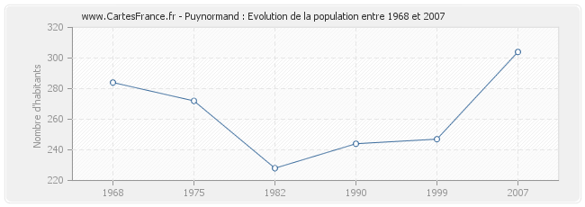 Population Puynormand