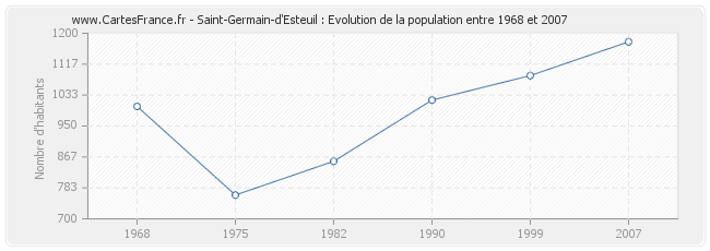 Population Saint-Germain-d'Esteuil