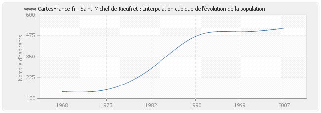 Saint-Michel-de-Rieufret : Interpolation cubique de l'évolution de la population