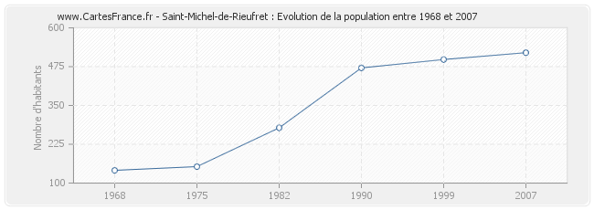 Population Saint-Michel-de-Rieufret