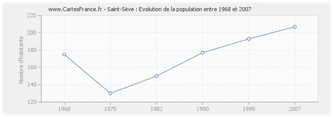 Population Saint-Sève