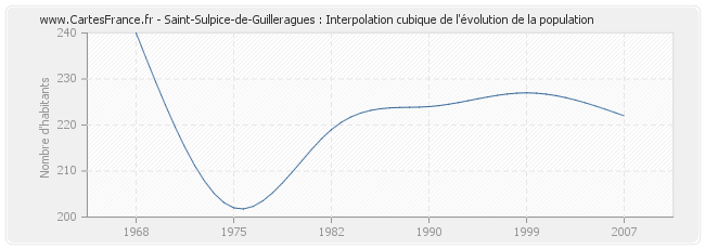 Saint-Sulpice-de-Guilleragues : Interpolation cubique de l'évolution de la population