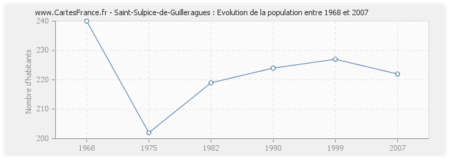 Population Saint-Sulpice-de-Guilleragues