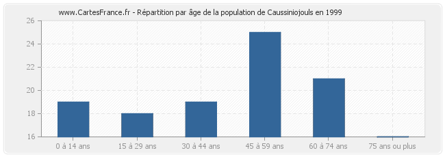 Répartition par âge de la population de Caussiniojouls en 1999