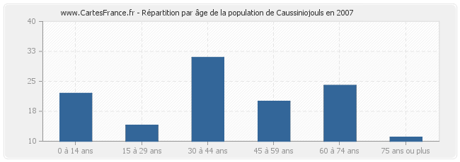 Répartition par âge de la population de Caussiniojouls en 2007